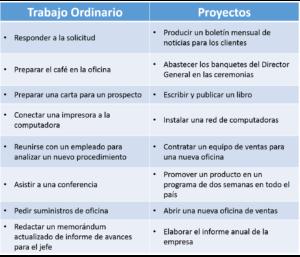 ¿Que es administración de proyectos?